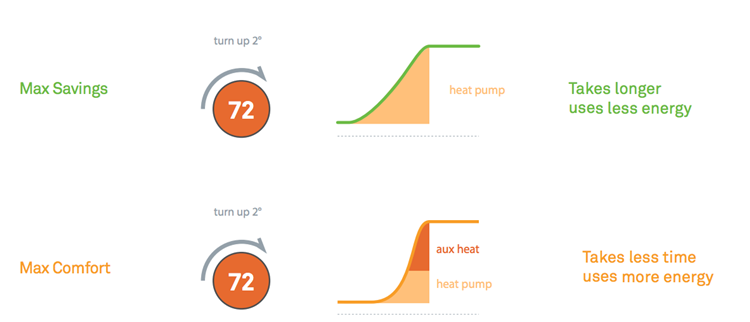 What Is Auxiliary Heat >> Nest Thermostat Keeps Using Aux Heat How To Fix